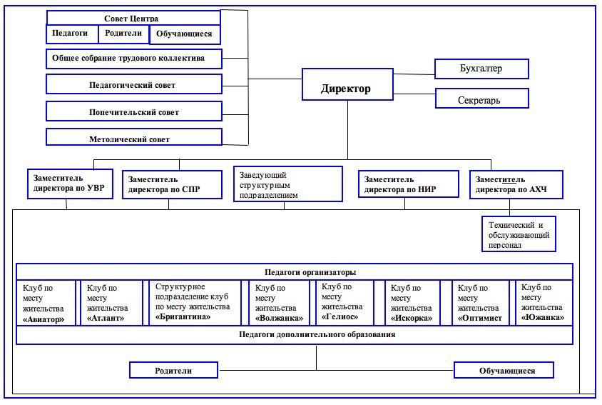 Меридиан-Структура-управления